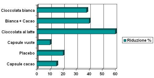 Riduzione percentuale della bramosia per la cioccolata