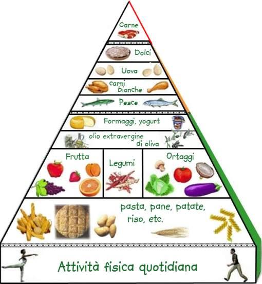 dieta piramidale nutrizionale equilibrata