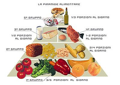 la piramide dell'alimentazione